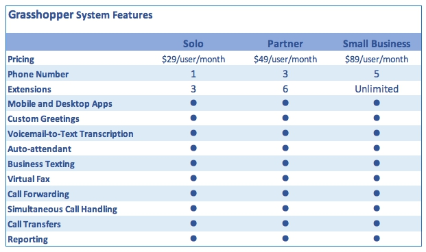 Review of top 10 VoIP phone systems for small-to-medium size